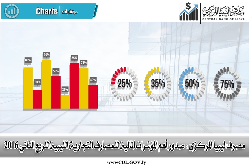 مصرف ليبيا المركزي : صدور أهم المؤشرات المالية للمصارف التجارية الليبية عن الربع الثاني 2016