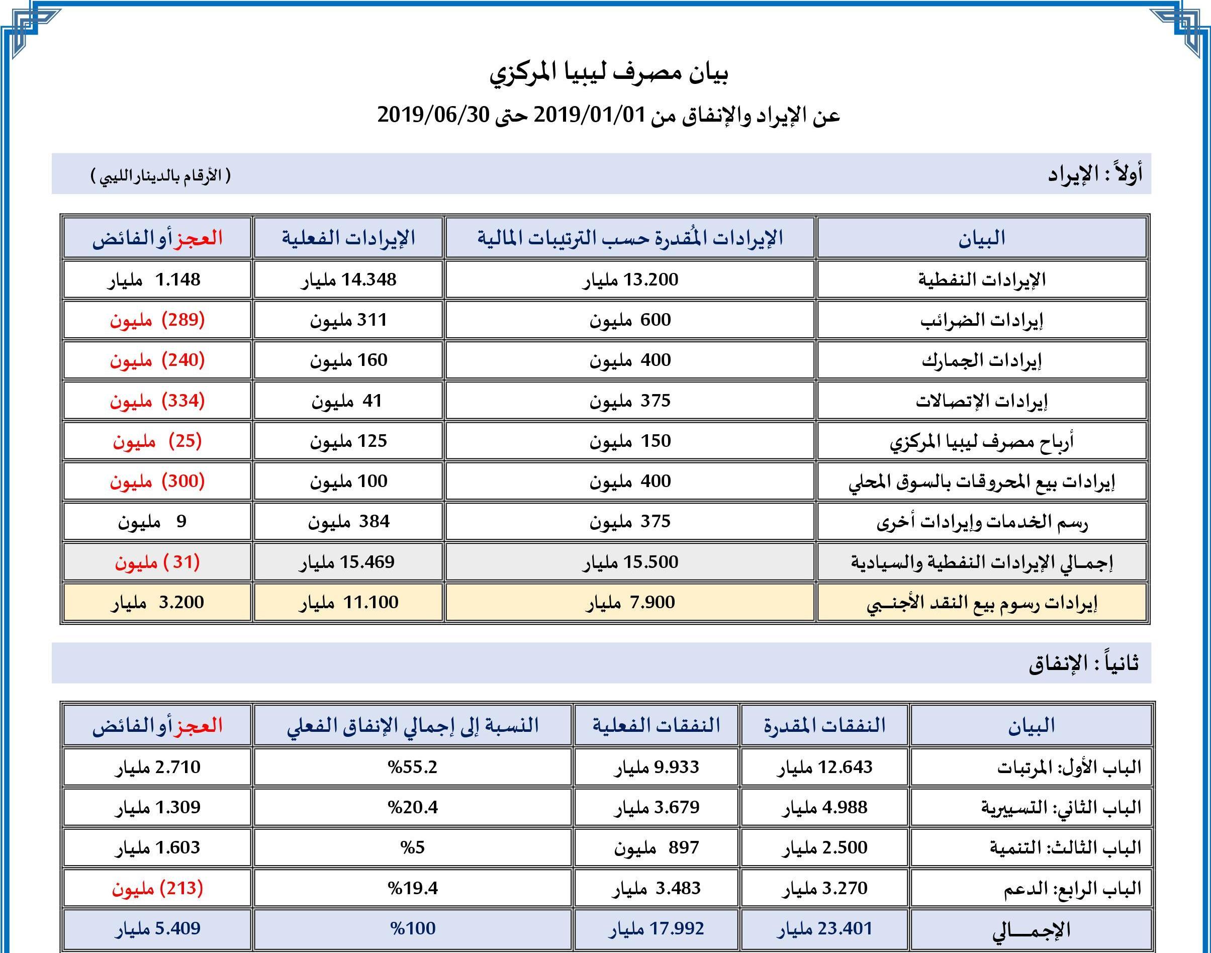 بيان مصرف ليبيا المركزي عن الإيراد والإنفاق خلال الفترة من 2019/01/01 حتى 2019/06/30