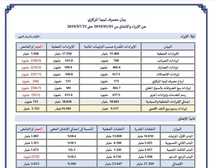 بيان مصرف ليبيا المركزي عن الإيراد والإنفاق من 2019/01/01 حتى 2019/07/31