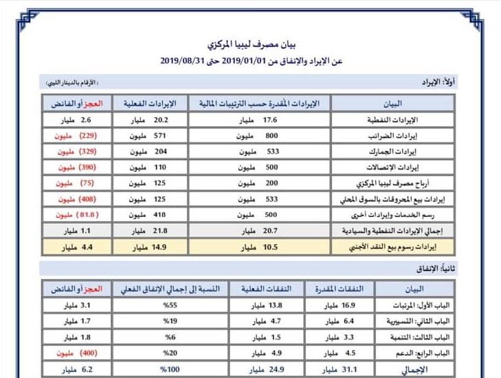 بيان مصرف ليبيا المركزي عن الإيراد والإنفاق من 2019/01/01 حتى 2019/08/31