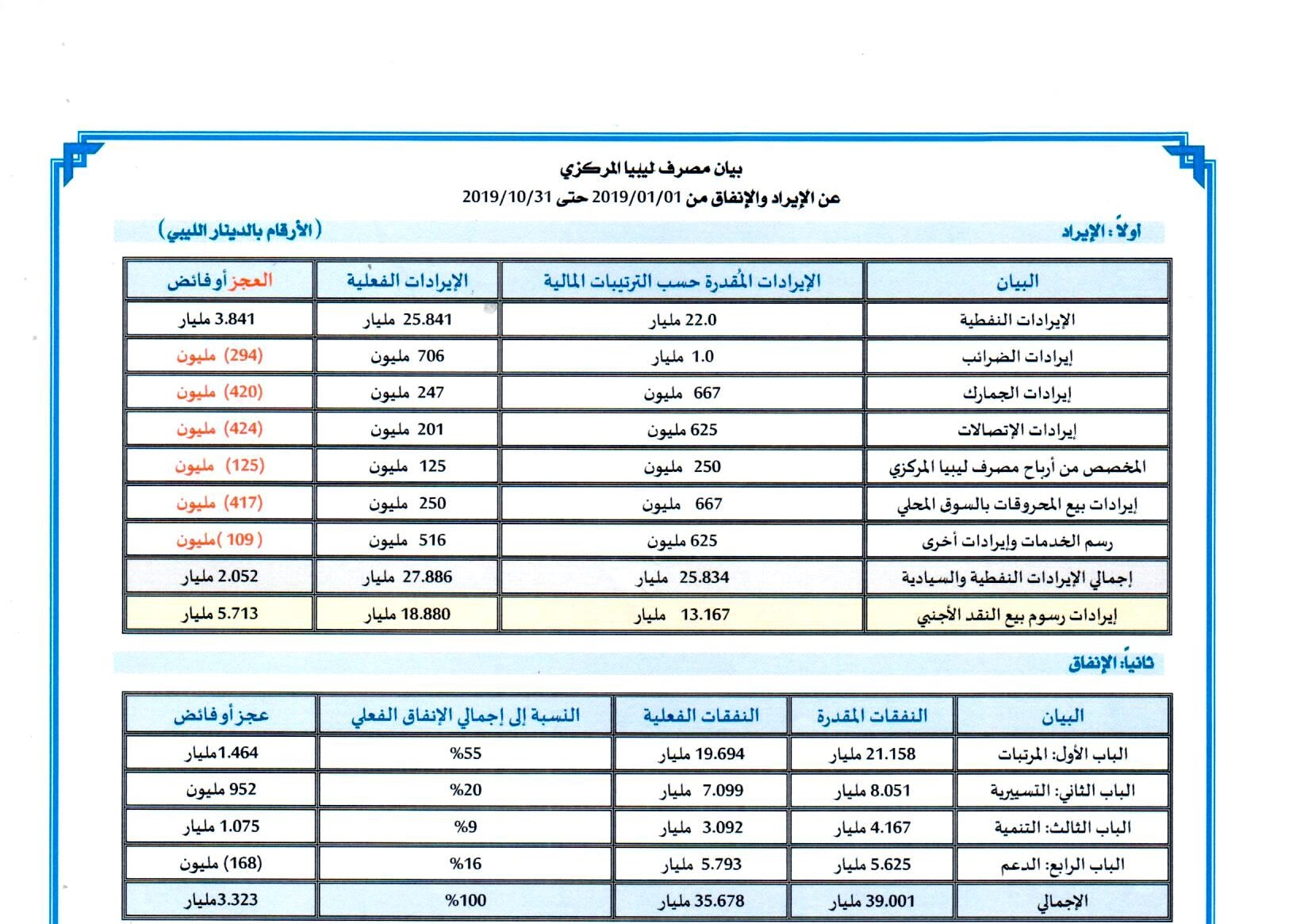 بيان مصرف ليبيا المركزي عن الإيراد والإنفاق من 2019/01/01 حتى 2019/10/31 مرفق بكشف مبيعات النقد الأجنبي للمصارف التجارية (بالدولار الأمريكي) عن نفس الفترة