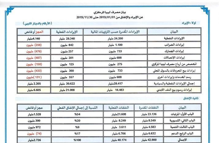 بيان مصرف ليبيا المركزي عن الإيراد والإنفاق من 2019/01/01 حتى 2019/11/30 مُرفق بكشف مبيعات النقد الأجنبي للمصارف التجارية (بالدولار الأمريكي) خلال نفس الفترة