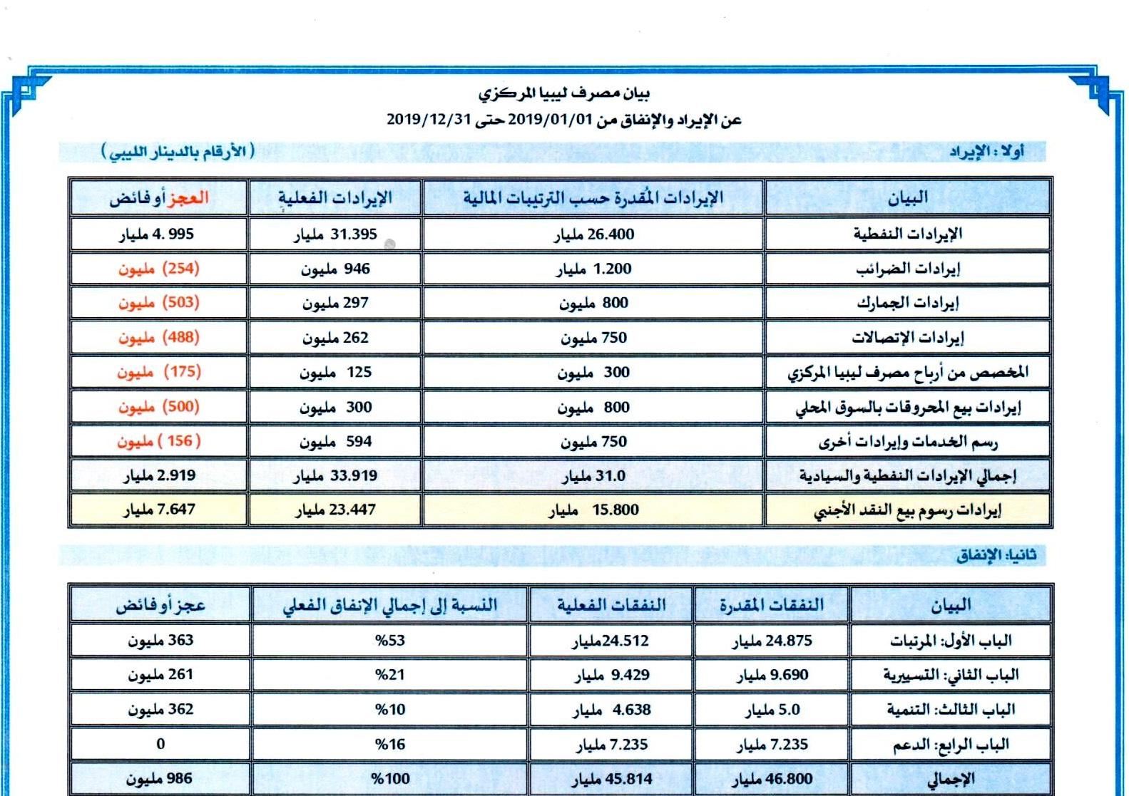 بيان مصرف ليبيا المركزي عن الإيراد والإنفاق من 2019/01/01 حتى 2019/12/31 مُرفق بكشف مبيعات النقد الأجنبي للمصارف التجارية (بالدولار الأمريكي) خلال نفس الفترة