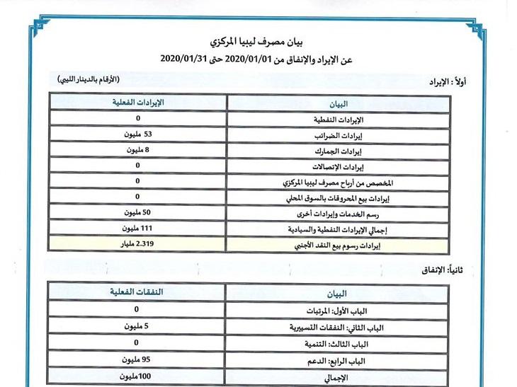بيان مصرف ليبيا المركزي عن الايراد والانفاق خلال الفترة من 1يناير2020 حتى 31 يناير 2020. مُرفق بكشف مبيعات النقد الأجنبي للمصارف التجارية (بالدولار الأمريكي) خلال نفس الفترة