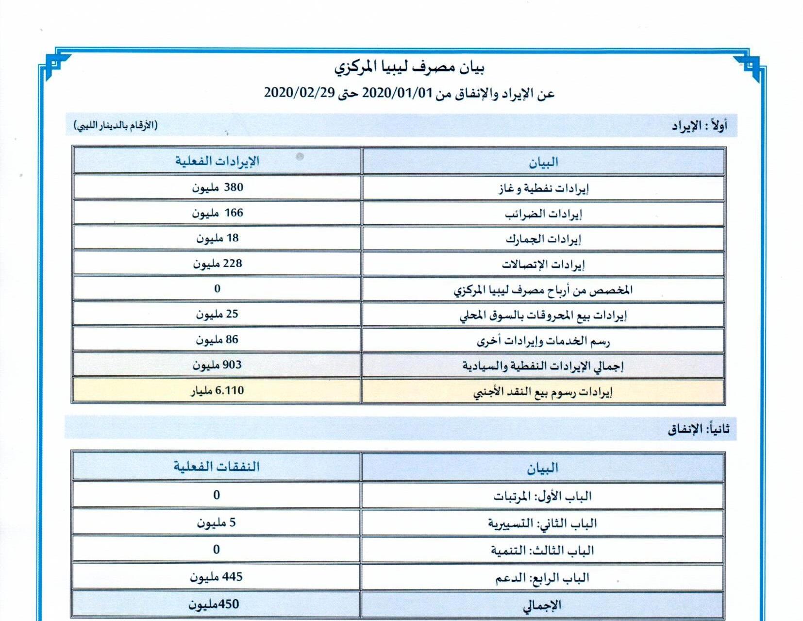 بيان مصرف ليبيا المركزي عن الإيراد والإنفاق من 2020/01/01 حتى 2020/02/29. ومُرفق كشف بالمبالغ المُباعة للمصارف التجارية( بالرسوم) خلال نفس الفترة.