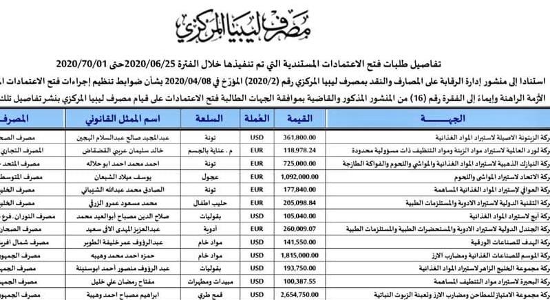 تفاصيل طلبات فتح الاعتمادات المستندية التي تم تنفيذها خلال الفترة من 2020/06/25 حتى 2020/07/01