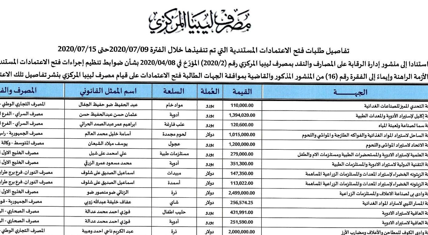 تفاصيل طلبات فتح الاعتمادات المستندية التي تم تنفيذها خلال الفترة 2020/07/09 حتى 2020/07/15
