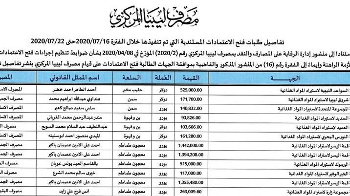 تفاصيل طلبات فتح الاعتمادات المستندية التي تمّ تنفيذها خلال الفترة 2020/07/16 حتى 2020/07/22