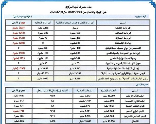 بيان مصرف ليبيا المركزي عن الإيراد والإنفاق من 2020/01/01 حتى2020/06/30