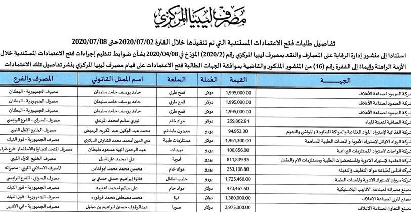 تفاصيل طلبات فتح الاعتمادات المستندية التي تم تنفيذها خلال الفترة من 2020/07/02 حتى 2020/07/08