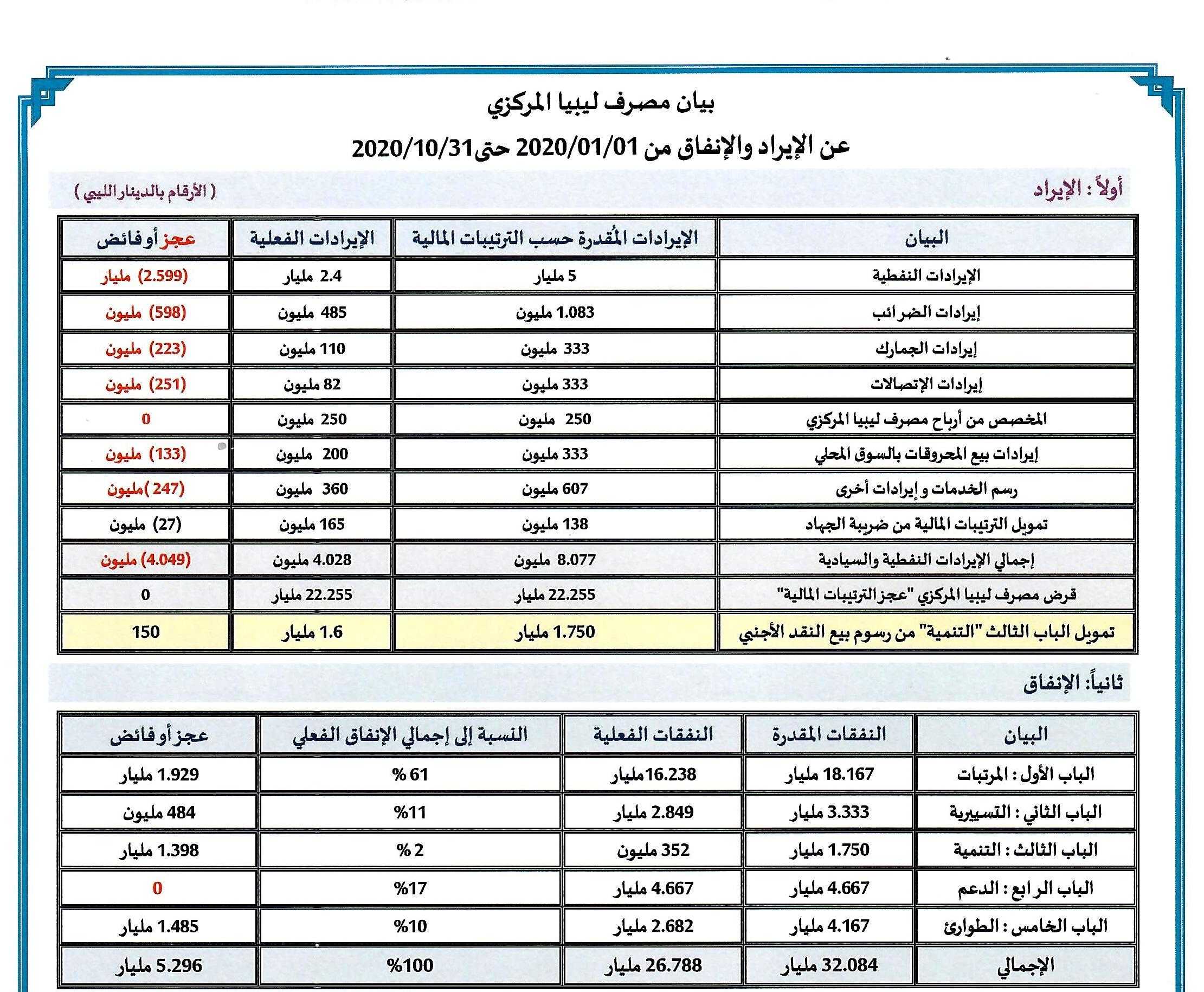 بيان مصرف ليبيا المركزي عن الإيراد والإنفاق من 1-1-2020 حتى 31-10-2020 مرفق معه كشف بالمبالغ المباعة للمصارف التجارية خلال نفس الفترة.