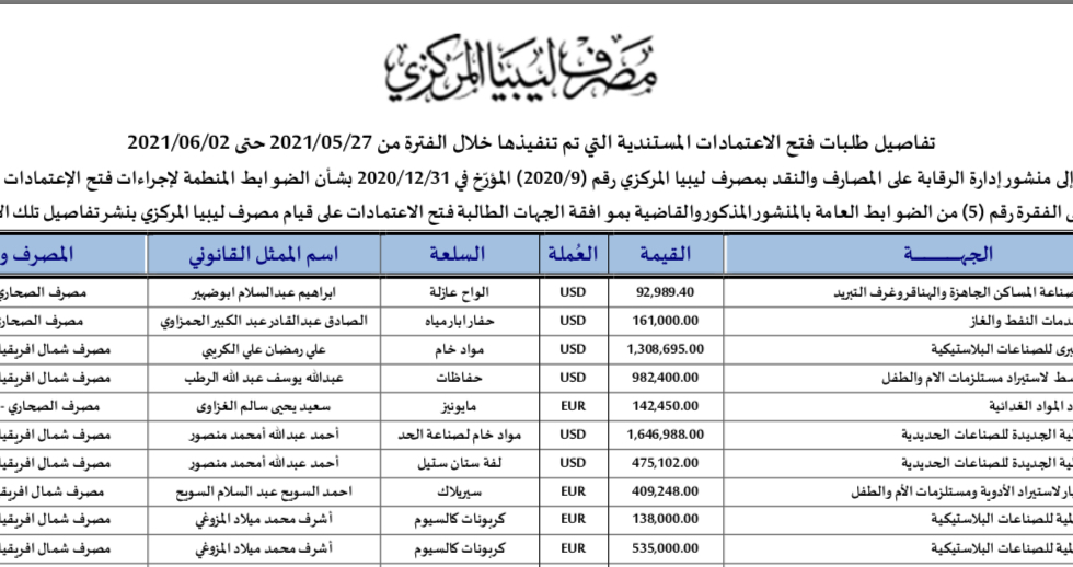 تفاصيل طلبات فتح الاعتمادات المستندية التي تمّ تنفيذها خلال الفترة من 27 مايو حتى 2 يونيو 2021